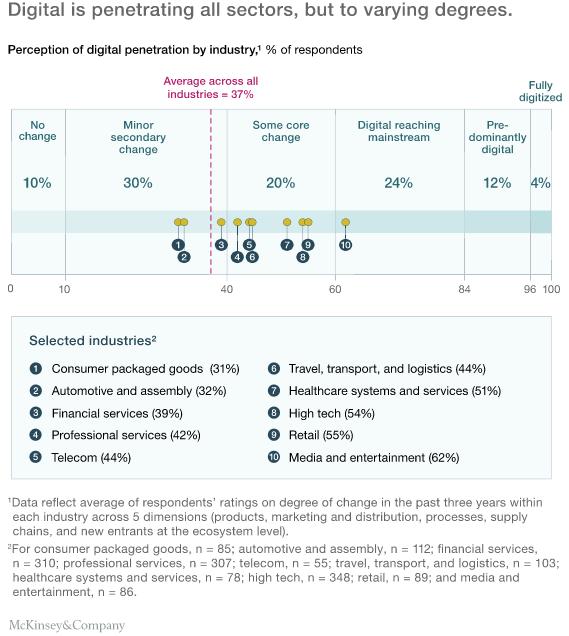 McKinsey: Digitization is 'still a work in progress
